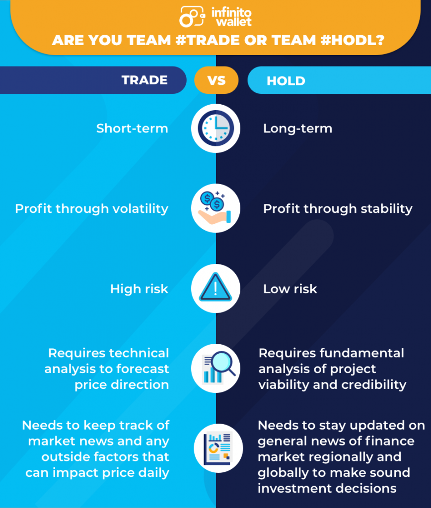 comparing trade vs hodl crypto investment startegy